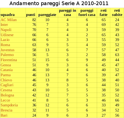 pareggi in serie A 2010-2011