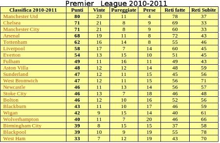 premier league 2010-2011