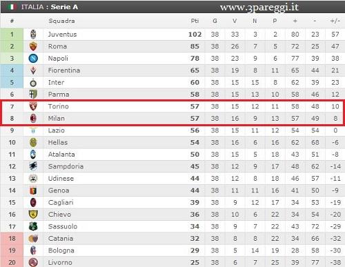 classifica premier league