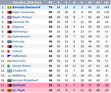 tabellone bundensliga 2010-2011