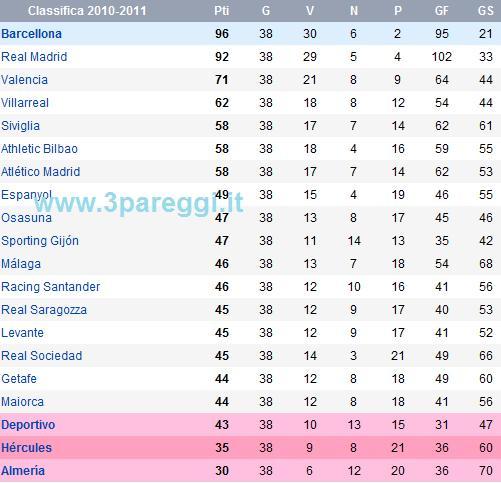 classifica campionato spagnolo 2010-2011