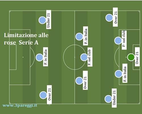 limitazione alle rose Serie A