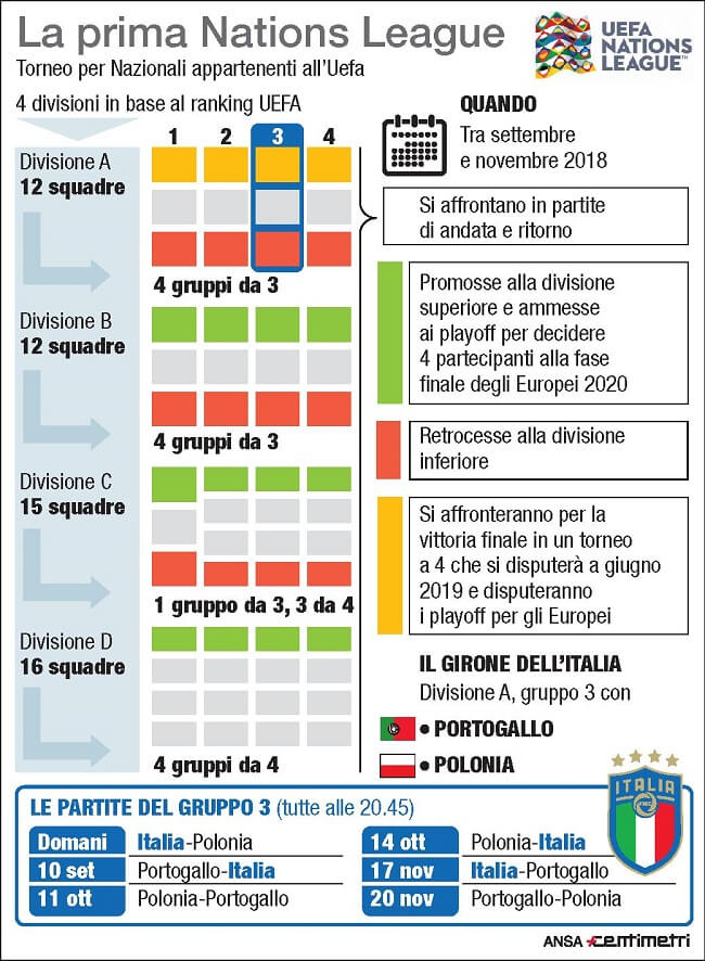 Calendario Uefa Nations League.Nations League Il Calendario Dell Italia 3 Pareggi