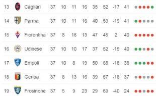 classifica serie A alla penultima giornata di campionato