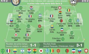 Inter - Udinese Partita senza italiani in campo